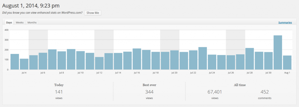 new record for blog page views in a single day now at 344